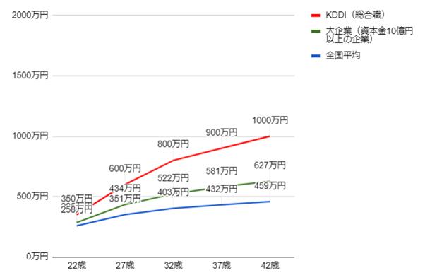 KDDIの年齢別役職別年収グラフ