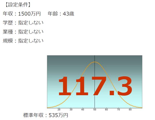 損保ジャパン日本興亜の年収偏差値
