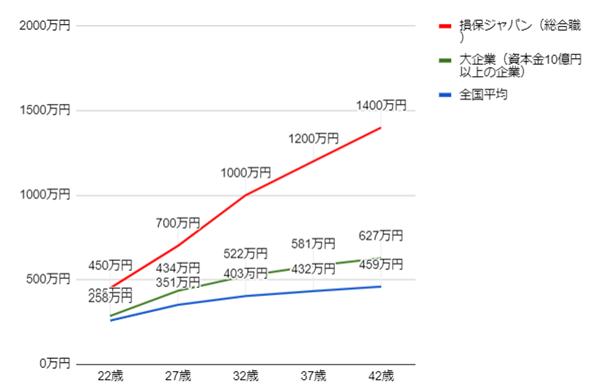 損保ジャパン日本興亜の年齢別役職別年収グラフ