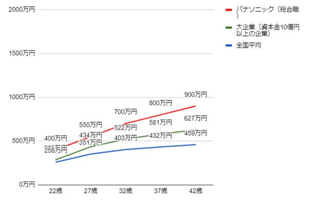パナソニックの年齢別役職別年収グラフ