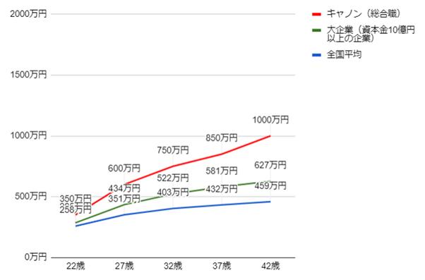 キャノンの年齢別役職別年収グラフ