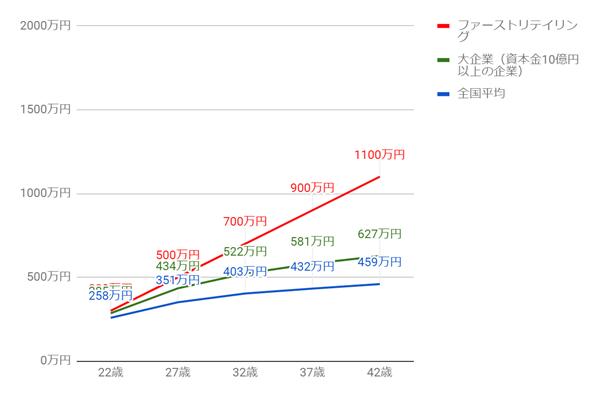 ファーストリテイリング(ユニクロ)の年齢別役職別年収グラフ