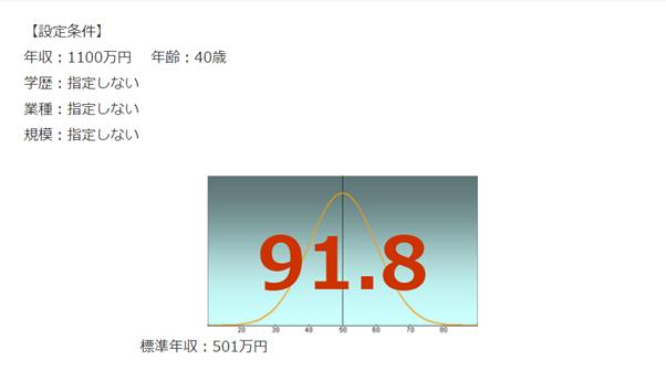 日本IBMの年収偏差値