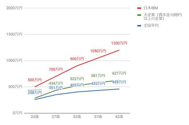 日本IBMの年齢別役職別年収グラフ