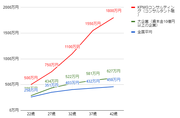 KPMGの年齢別役職別年収グラフ