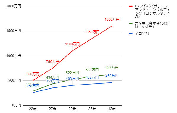 EYアドバイザリー・アンド・コンサルティングの年齢別役職別年収グラフ