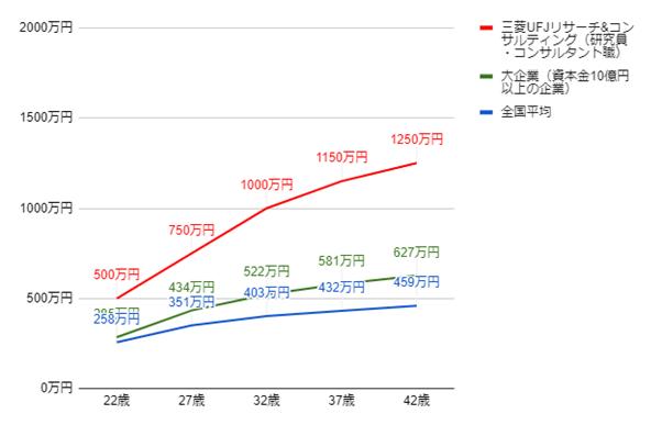 三菱UFJ&リサーチコンサルティングの役職別・年齢別年収推移