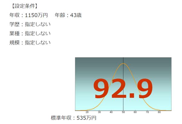 三菱総合研究所の年収偏差値