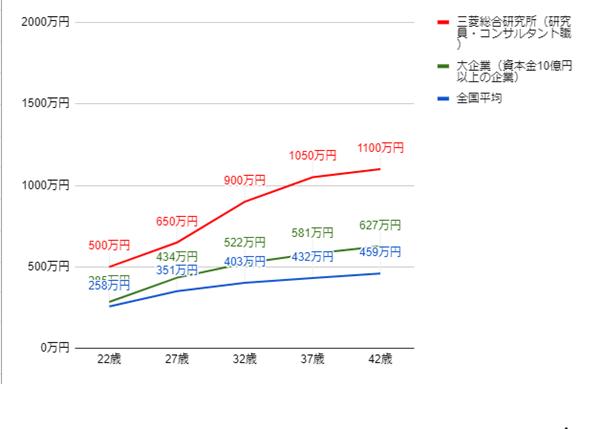 三菱総合研究所の年齢別役職別年収グラフ