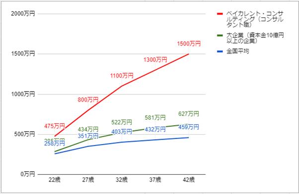 ベイカレントコンサルティングの年齢別役職別年収グラフ