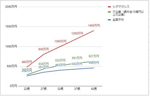 シグマクシスの年齢別役職別年収グラフ