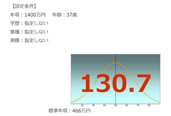 日本政策投資銀行の年収偏差値