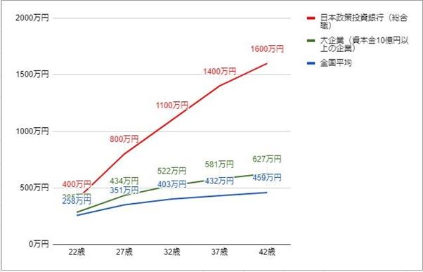 日本政策投資銀行の年齢別役職別年収グラフ