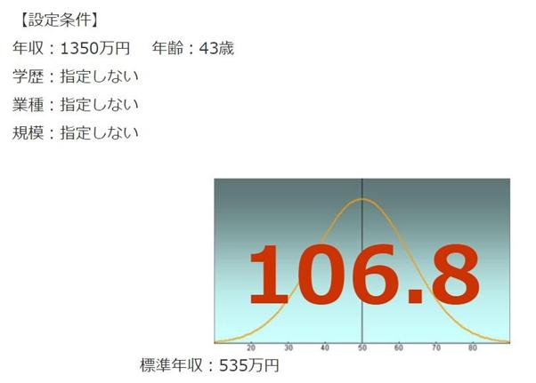 日本銀行の年収偏差値