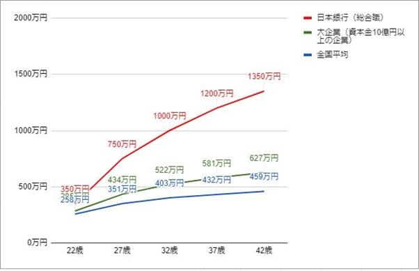 日本銀行の年齢別役職別年収グラフ