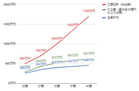 三菱地所の年齢別役職別年収グラフ