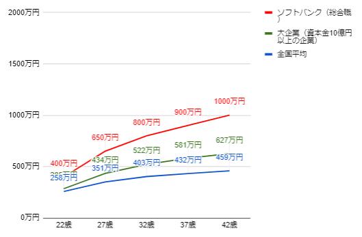 ソフトバンクの年齢別役職別年収グラフ