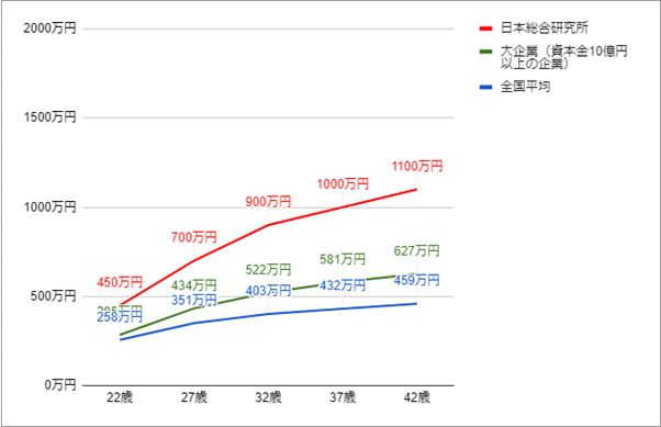 日本総合研究所の年齢別役職別年収グラフ