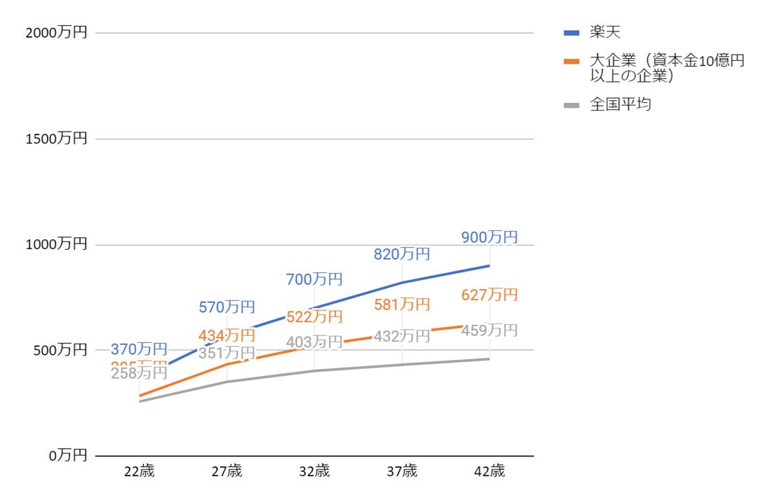 楽天の年齢別役職別年収グラフ
