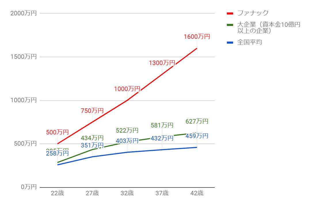 ファナックの年齢別役職別年収グラフ