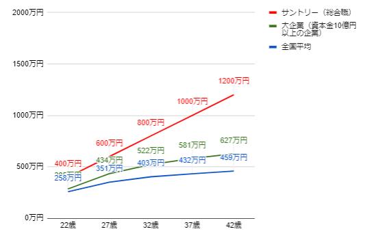 サントリーの年齢別役職別年収グラフ