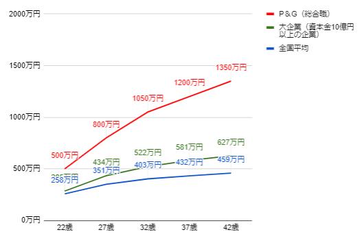 P&Gの年齢別役職別年収グラフ