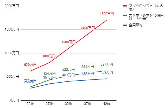 マイクロソフトの年齢別役職別年収グラフ