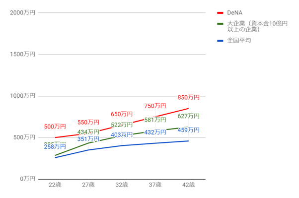 DeNAの年齢別役職別年収グラフ