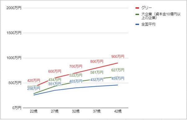 グリー(GREE)の年齢別役職別年収グラフ