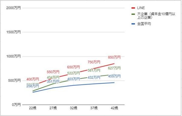LINEの年齢別役職別年収グラフ