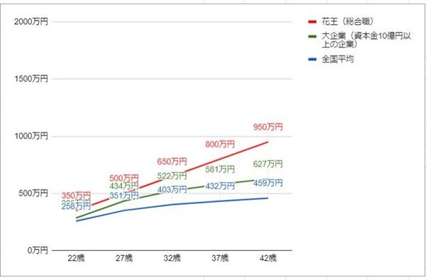 花王の年齢別役職別年収グラフ