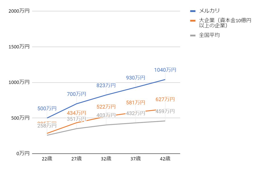 メルカリの年齢別役職別年収グラフ