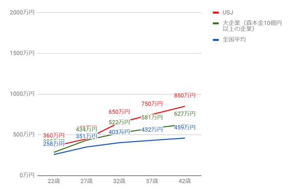 USJの年齢別役職別年収グラフ
