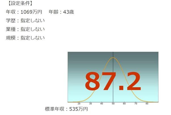 日本オラクルの年収偏差値