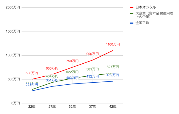 日本オラクルの年齢別役職別年収グラフ