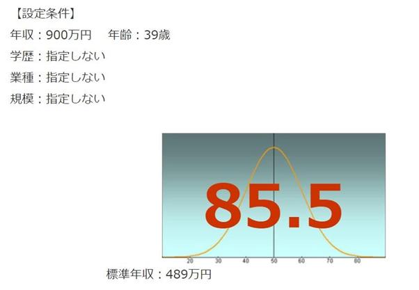 日本ロレアルの年収偏差値