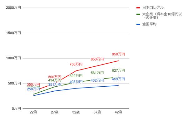 日本ロレアルの年齢別役職別年収グラフ