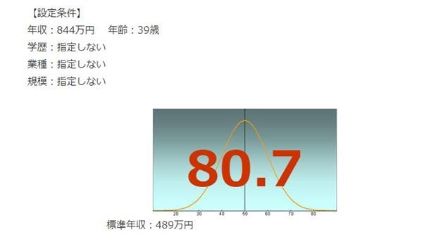 JALの年収偏差値