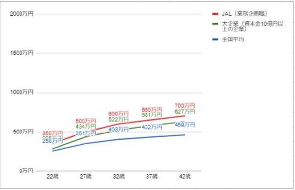 JALの役職・年齢別年収推移