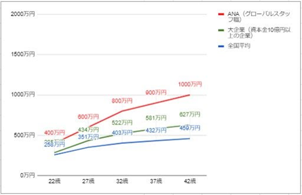 ANAの年齢別・役職別年収推移