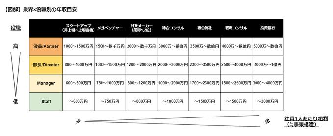 【図解】業界×役職別の年収目安(年収1000万円、年収2000万円を狙える企業の条件)