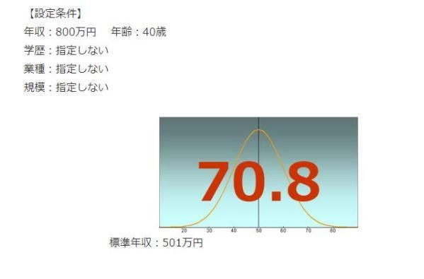 JR西日本の年収偏差値