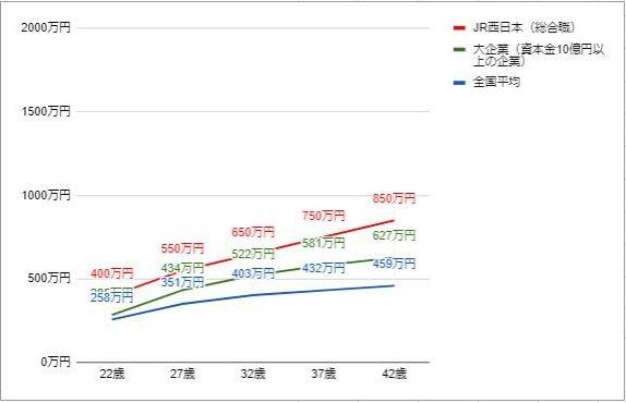 JR西日本の役職・年齢別推定年収