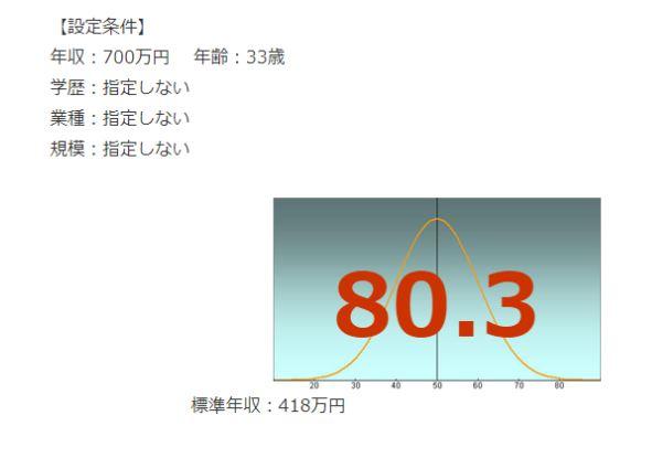 JTBの年収偏差値