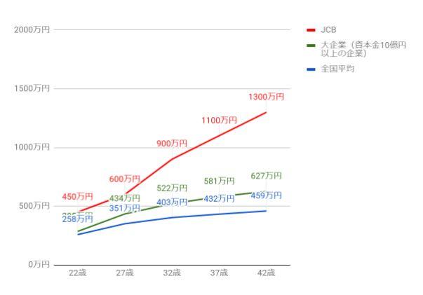 JCBの役職・年齢別推定年収