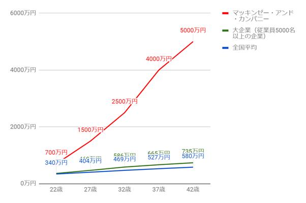 マッキンゼーの年齢別役職別年収グラフ