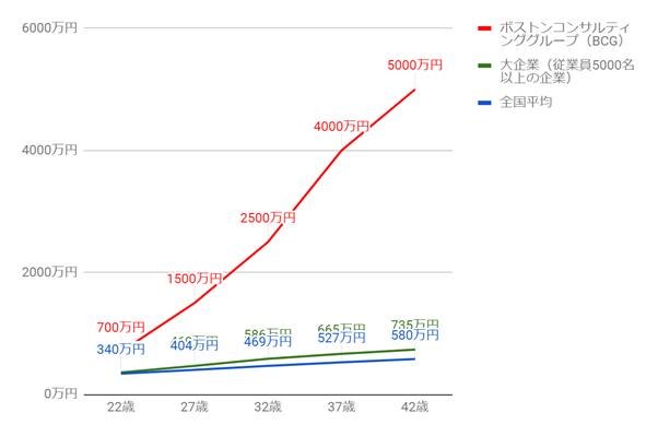 BCGの年齢別役職別年収グラフ
