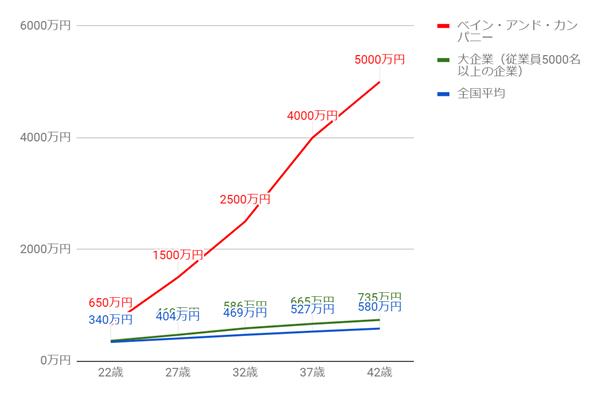 ベイン・アンド・カンパニーの年齢別役職別年収グラフ