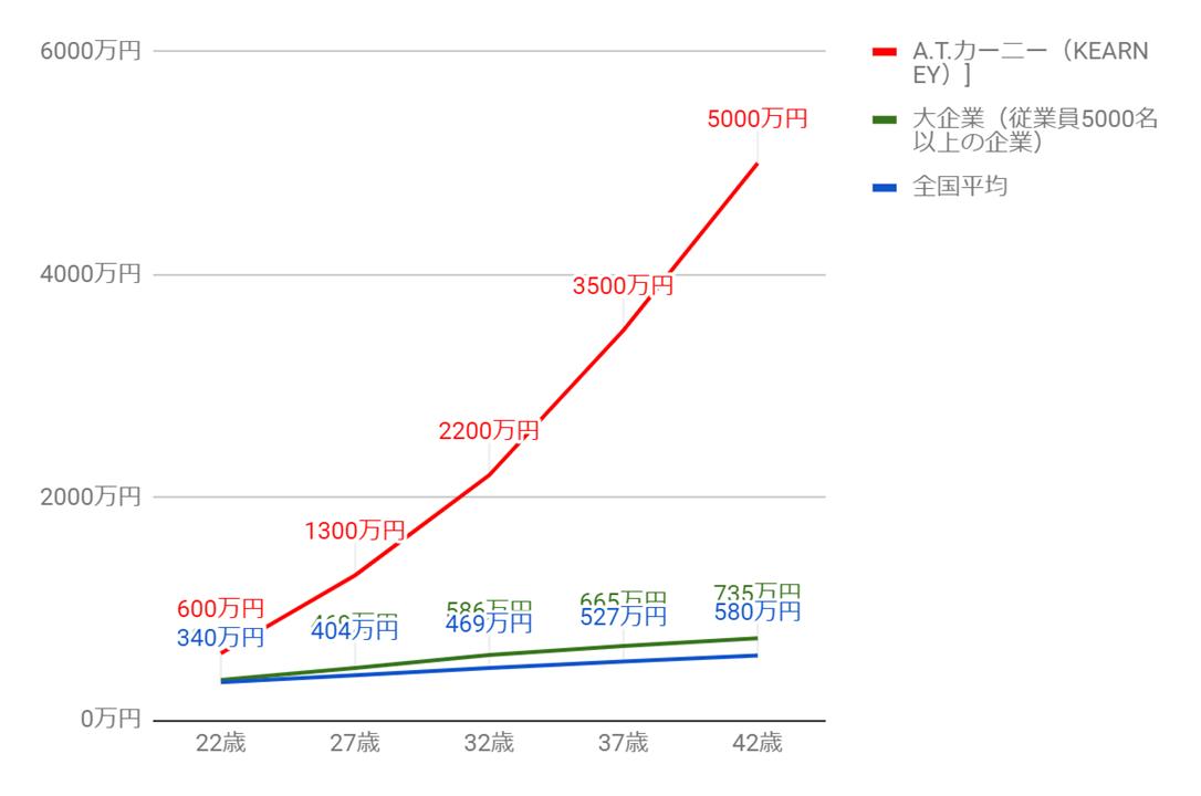 A.T.カーニーの年齢別役職別年収グラフ
