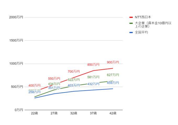 NTT西日本の役職・年齢別推定年収